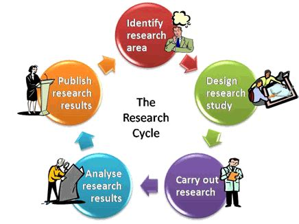 How to make a scientific research proposal